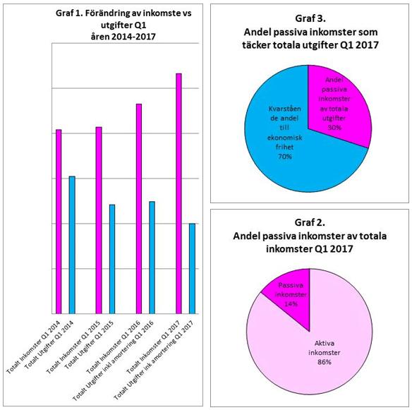 RikaKvinnor.se ǀ Grafer kvartalsbokslut