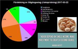 RikaKvinnor.se ǀ Riskspridning