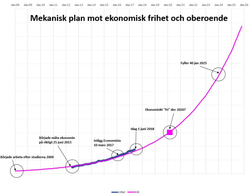 Mekanisk plan för ekonomiskt oberoende och ekonomisk frihet @RikaKvinnor.se