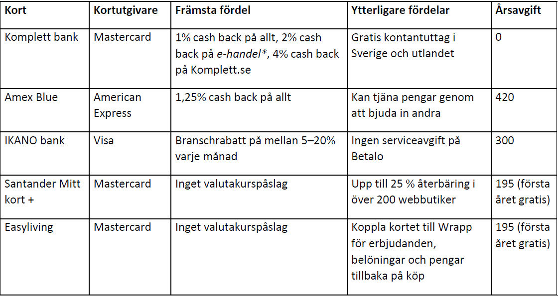 Kreditkort @RikaKvinnor.se