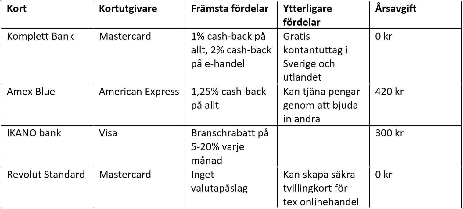 Bästa kreditkorten 2020 @RikaKvinnor.se