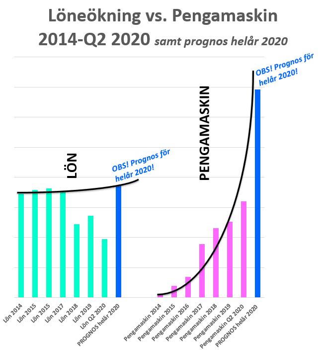 Passiva inkomster 2020 @RikaKvinnor.se